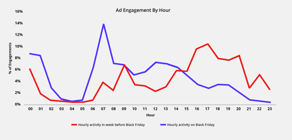 ad-engagement-by-hour-black-friday-1024x492
